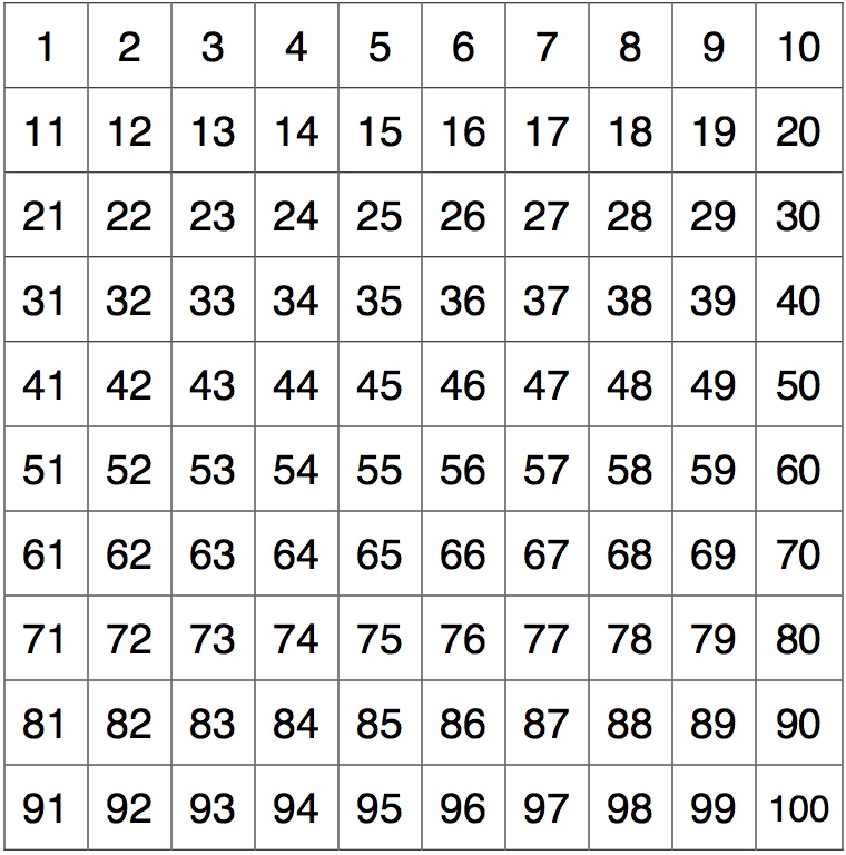 hundreds.chart.1